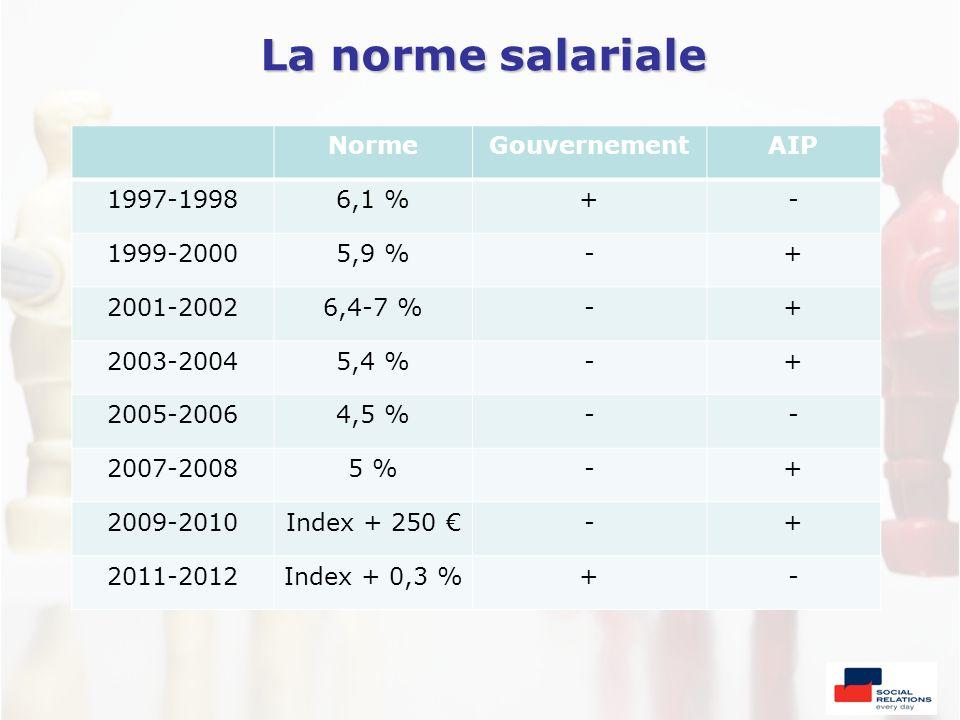 La norme salariale NormeGouvernementAIP 1997-19986,1 %+- 1999-20005,9 %-+ 2001-20026,4-7 %-+ 2003-20045,4 %-+ 2005-20064,5 %-- 2007-20085 %-+ 2009-201