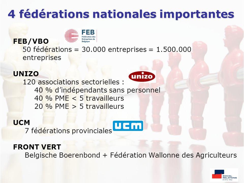 4 fédérations nationales importantes FEB/VBO 50 fédérations = 30.000 entreprises = 1.500.000 entreprises UNIZO 120 associations sectorielles : 40 % di