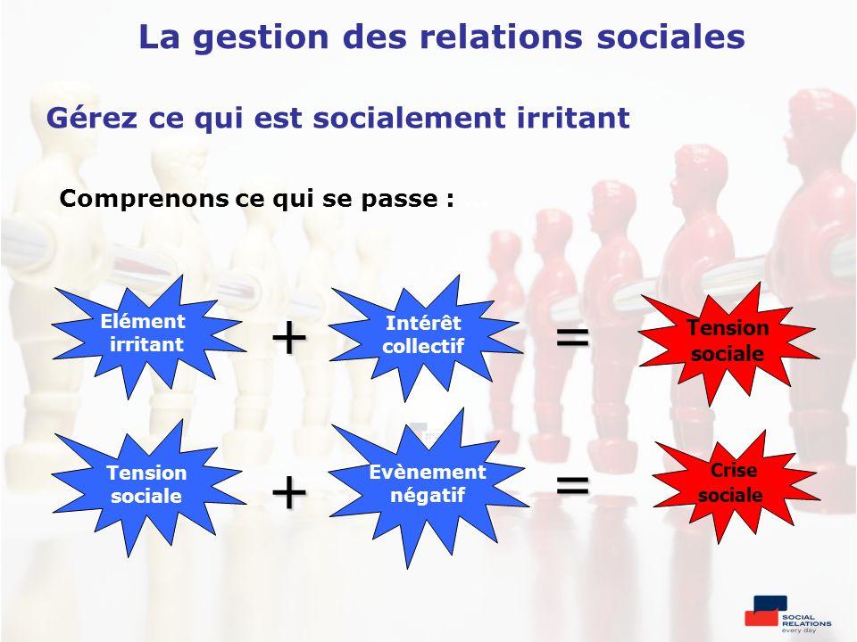 Comprenons ce qui se passe : … Elément irritant Intérêt collectif Tension sociale Evènement négatif Tension sociale Crise sociale += = + Gérez ce qui