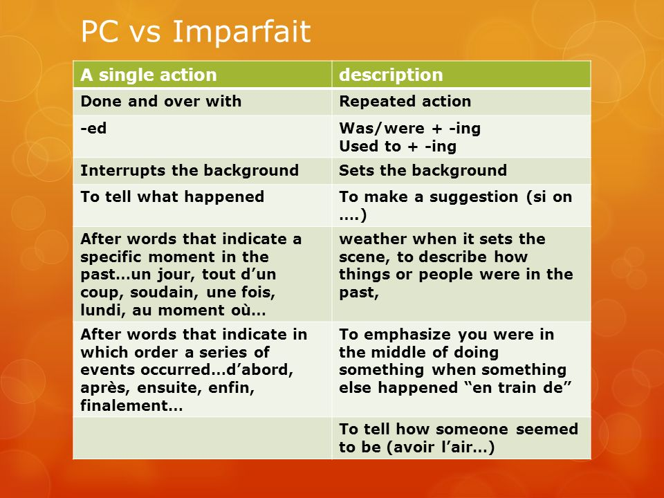 PC vs Imparfait A single actiondescription Done and over withRepeated action -edWas/were + -ing Used to + -ing Interrupts the backgroundSets the backg