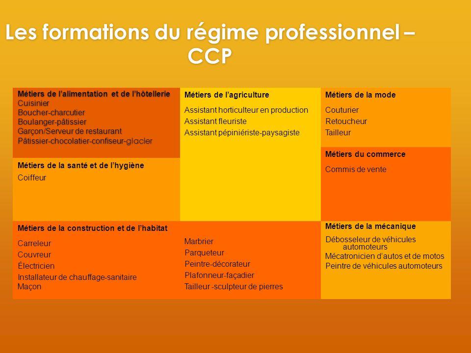 Les formations du régime professionnel – CCP Métiers de lalimentation et de lhôtellerie CuisinierBoucher-charcutierBoulanger-pâtissier Garçon/Serveur