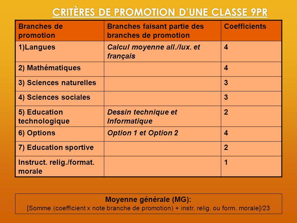 CRITÈRES DE PROMOTION DUNE CLASSE 9PR Branches de promotion Branches faisant partie des branches de promotion Coefficients 1)LanguesCalcul moyenne all