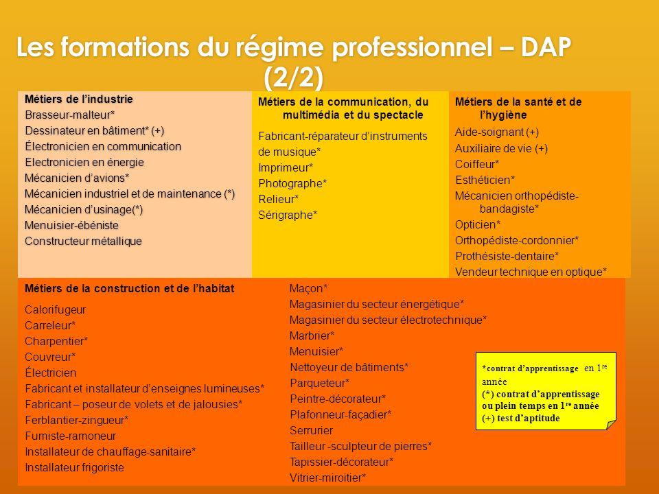Les formations du régime professionnel – DAP (2/2) Métiers de lindustrie Brasseur-malteur* Dessinateur en bâtiment* (+) Électronicien en communication