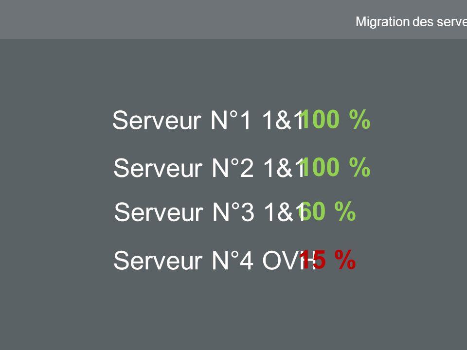 Migration des serveurs Serveur N°1 1&1 Serveur N°4 OVH Serveur N°2 1&1 60 % 15 % 100 % Serveur N°3 1&1 100 %