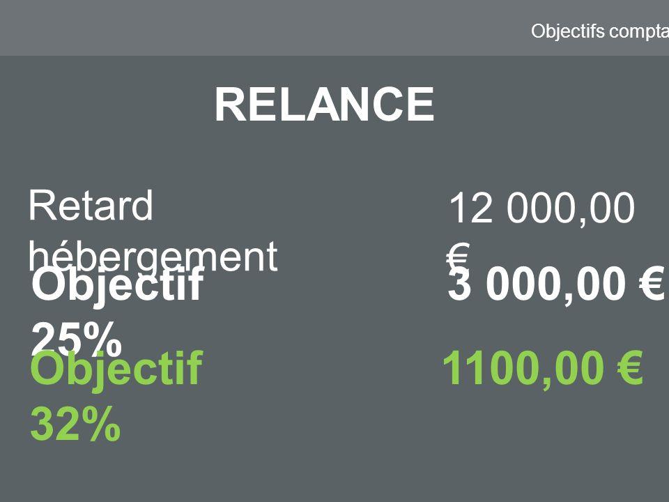 Objectifs comptable Retard hébergement 12 000,00 Objectif 25% 3 000,00 RELANCE Objectif 32% 1100,00