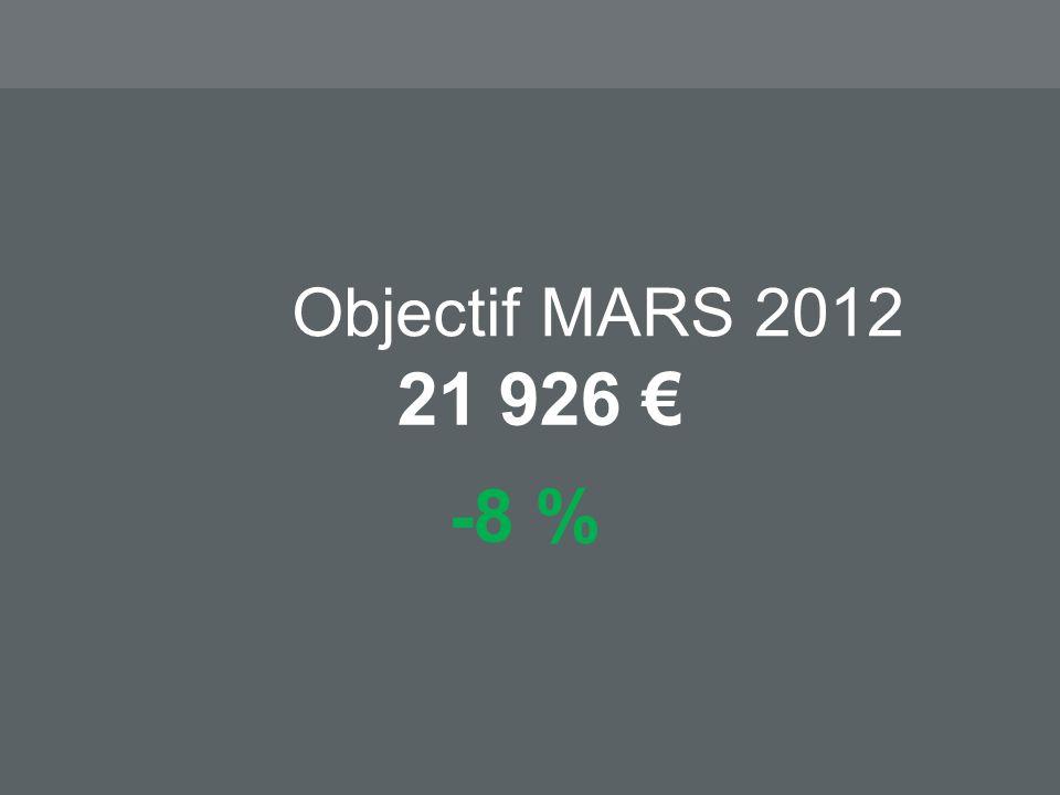 Objectif MARS 2012 21 926 -8 %