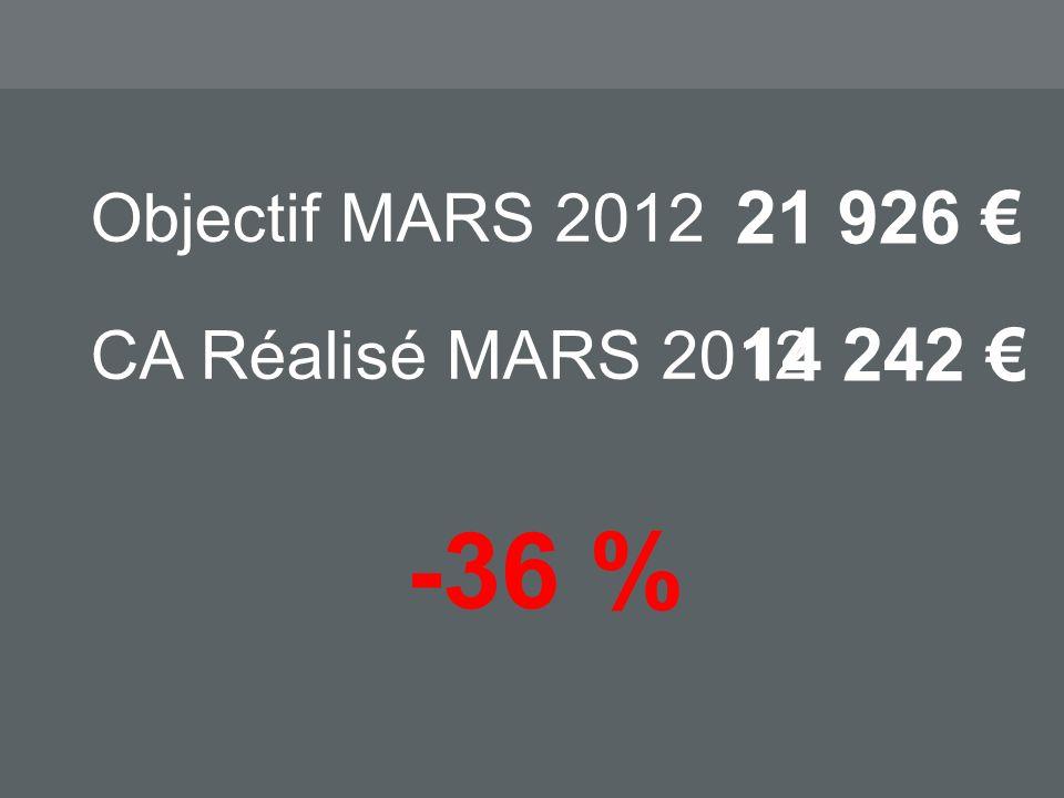 Objectif MARS 2012 21 926 -36 % CA Réalisé MARS 2012 14 242