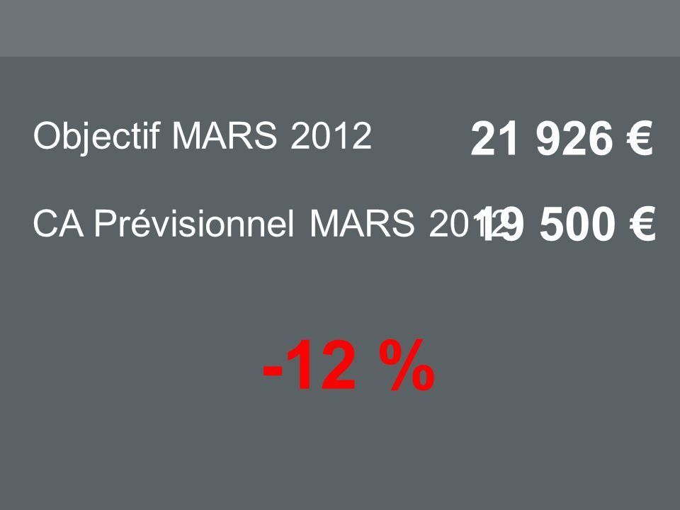 Objectif MARS 2012 21 926 -12 % CA Prévisionnel MARS 2012 19 500