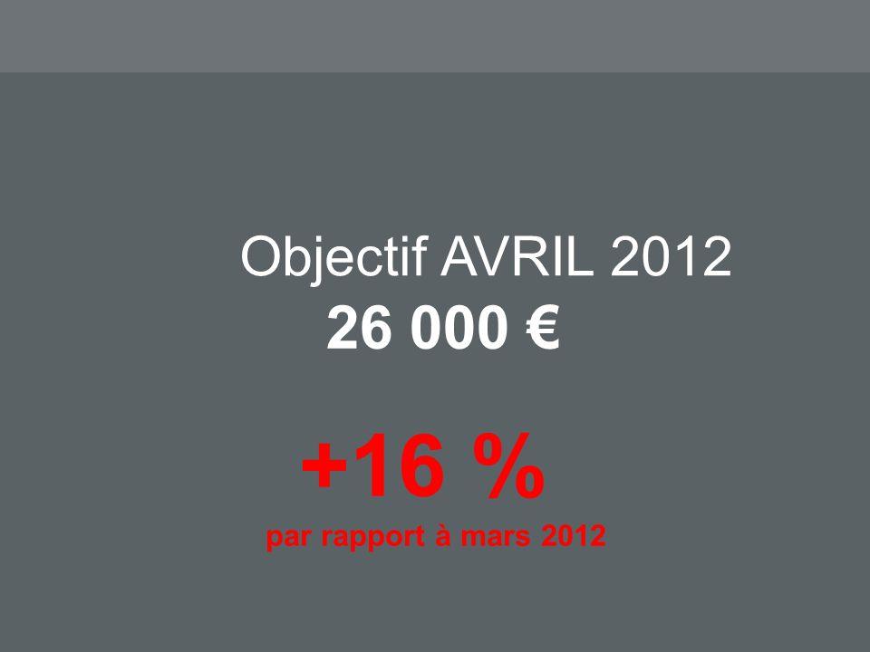 Objectif AVRIL 2012 26 000 +16 % par rapport à mars 2012