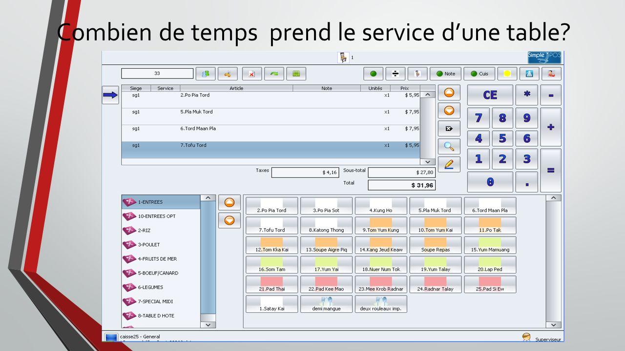 Exigence Fonctionnelle(1/2) Prendre une commande : le serveur doit avoir la possibilité de composer une commande a partir des choix du client.