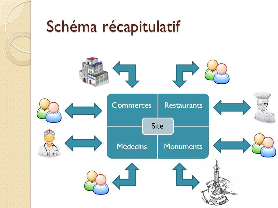 Schéma récapitulatif CommercesRestaurants MédecinsMonuments Site