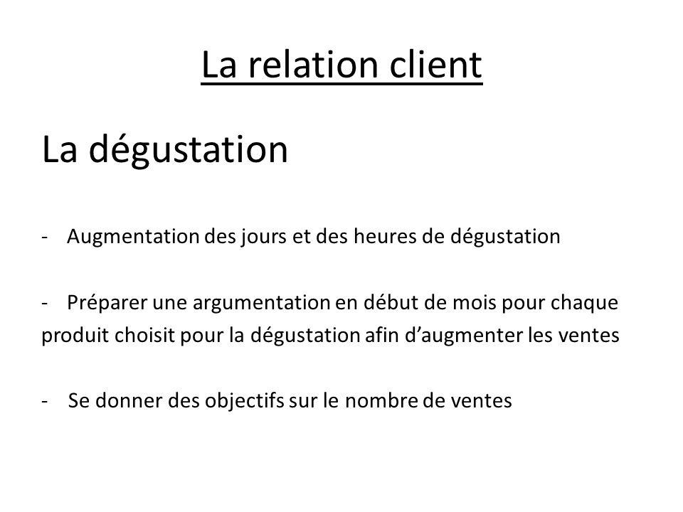 La relation client La dégustation -Augmentation des jours et des heures de dégustation -Préparer une argumentation en début de mois pour chaque produi