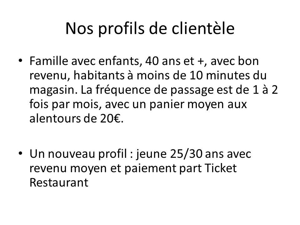 La grande distribution Un nombre de passage client très important 2 Exemples: -Auchan en France : 284 millions de clients -Carrefour Market : entre 2000 et 3000 clients par jour par magasin