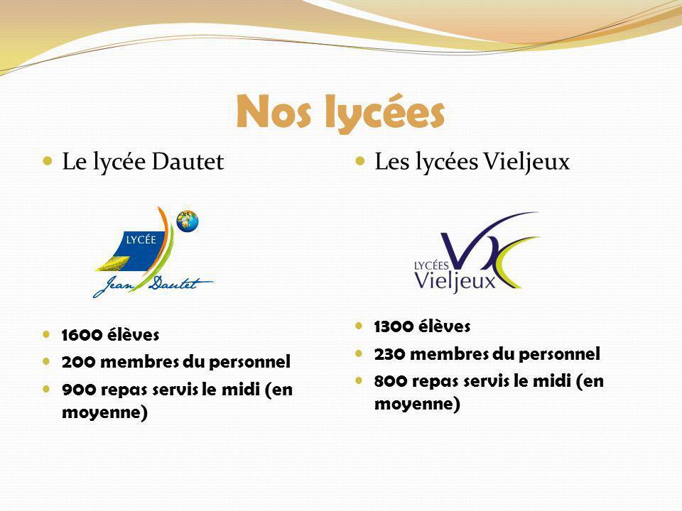 Nos lycées Le lycée Dautet 1600 élèves 200 membres du personnel 900 repas servis le midi (en moyenne) Les lycées Vieljeux 1300 élèves 230 membres du p
