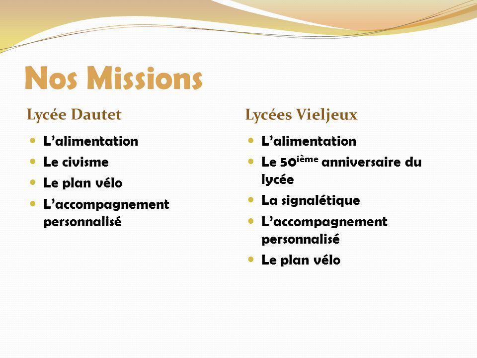 Nos Missions Lycée Dautet Lycées Vieljeux Lalimentation Le civisme Le plan vélo Laccompagnement personnalisé Lalimentation Le 50 ième anniversaire du