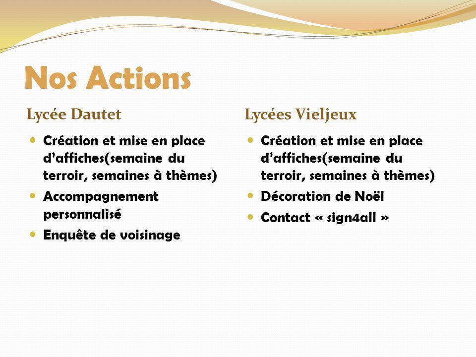 Nos Actions Lycée Dautet Lycées Vieljeux Création et mise en place daffiches(semaine du terroir, semaines à thèmes) Accompagnement personnalisé Enquêt