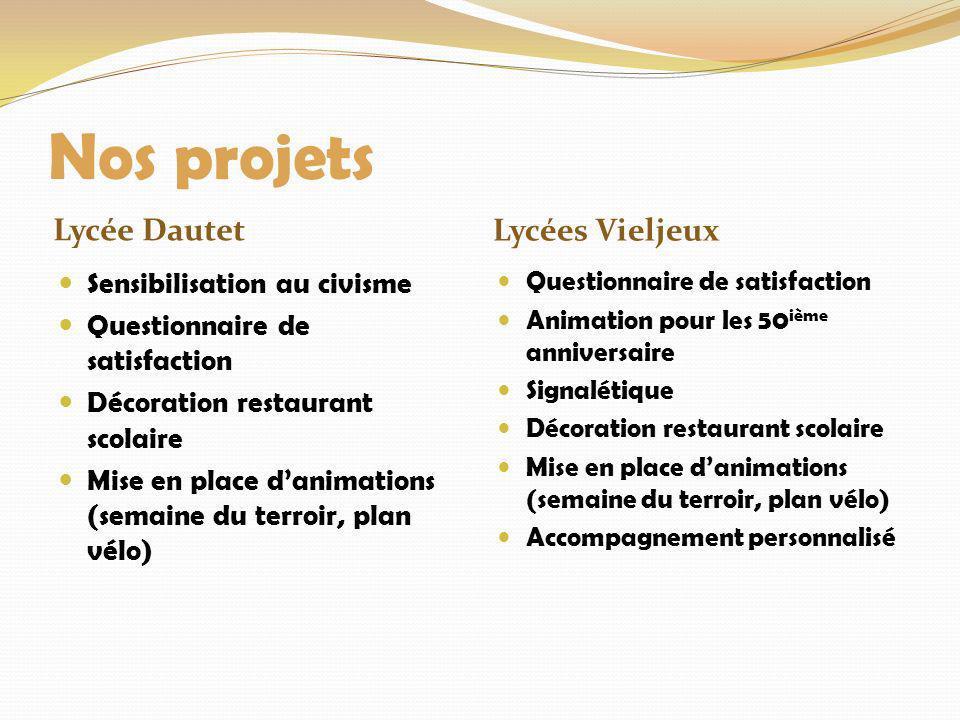 Nos projets Lycée Dautet Lycées Vieljeux Sensibilisation au civisme Questionnaire de satisfaction Décoration restaurant scolaire Mise en place danimat