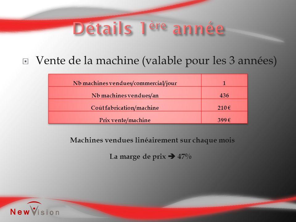 Vente de la machine (valable pour les 3 années) Machines vendues linéairement sur chaque mois La marge de prix 47%