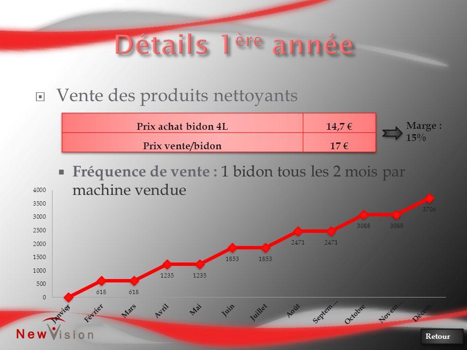 Vente des produits nettoyants Fréquence de vente : 1 bidon tous les 2 mois par machine vendue Marge : 15% Retour