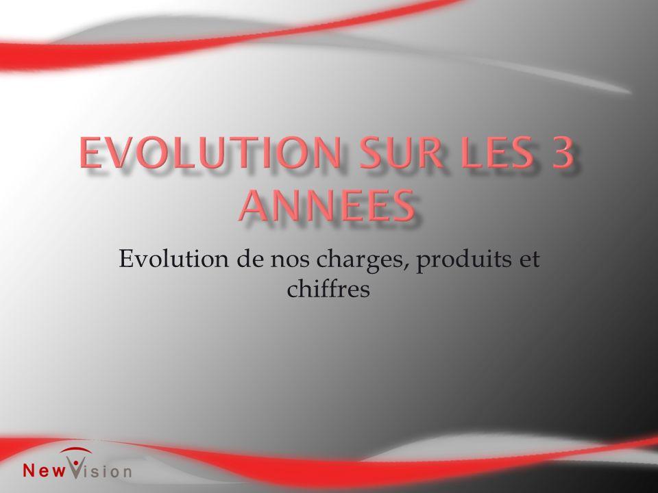 Evolution de nos charges, produits et chiffres