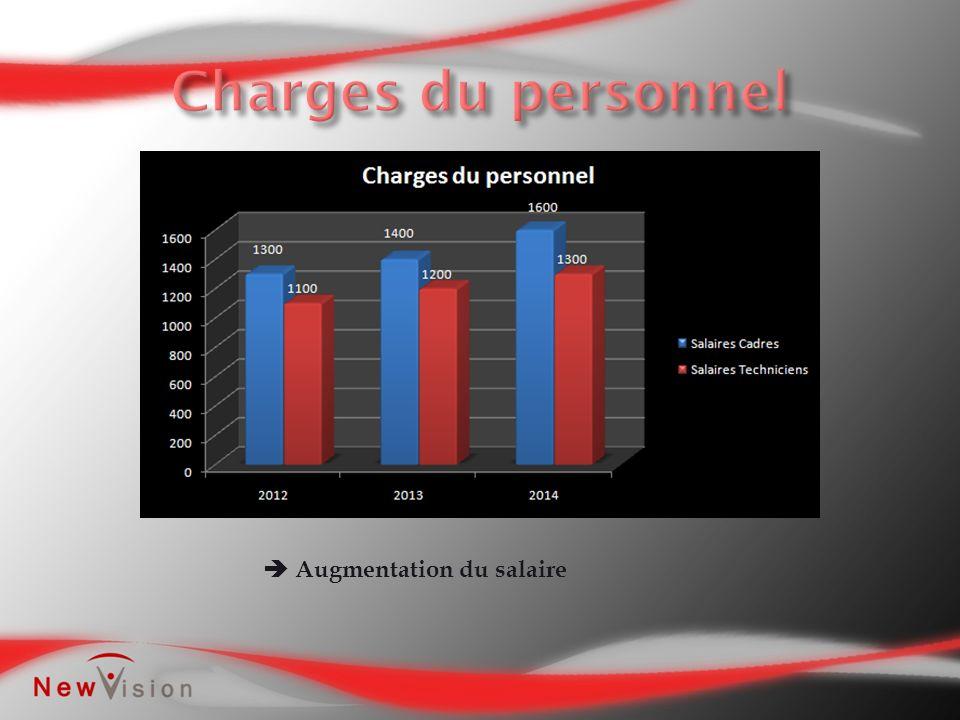 Augmentation du salaire