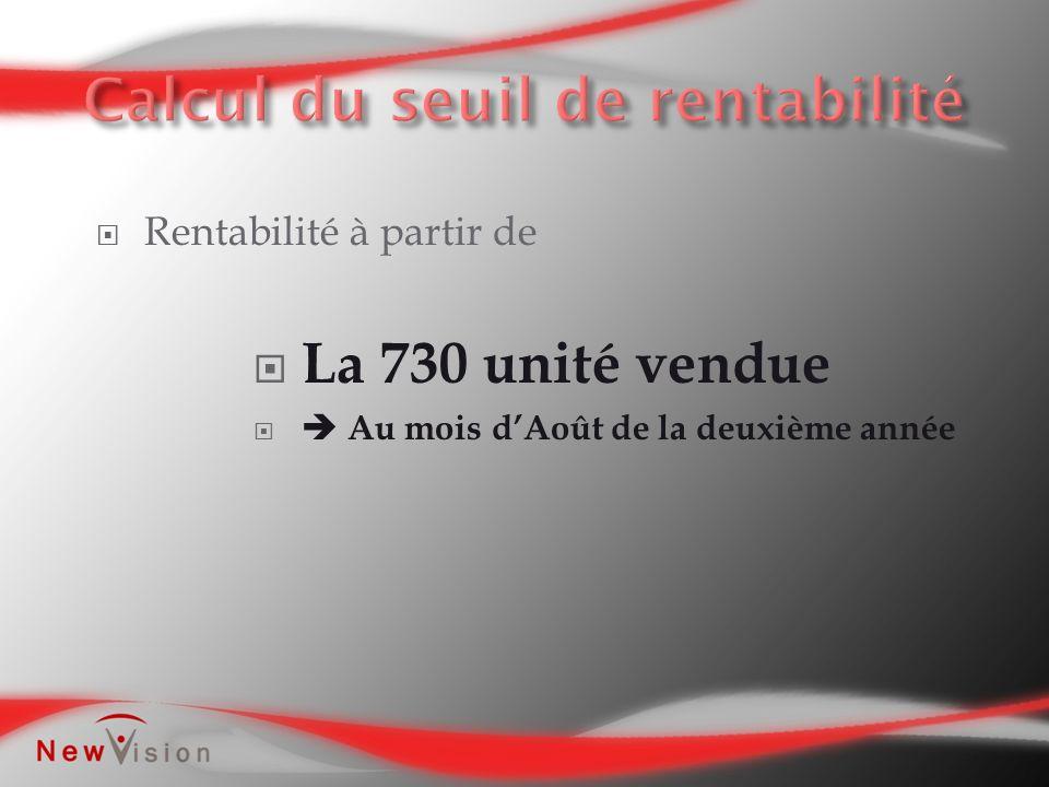 Rentabilité à partir de La 730 unité vendue Au mois dAoût de la deuxième année
