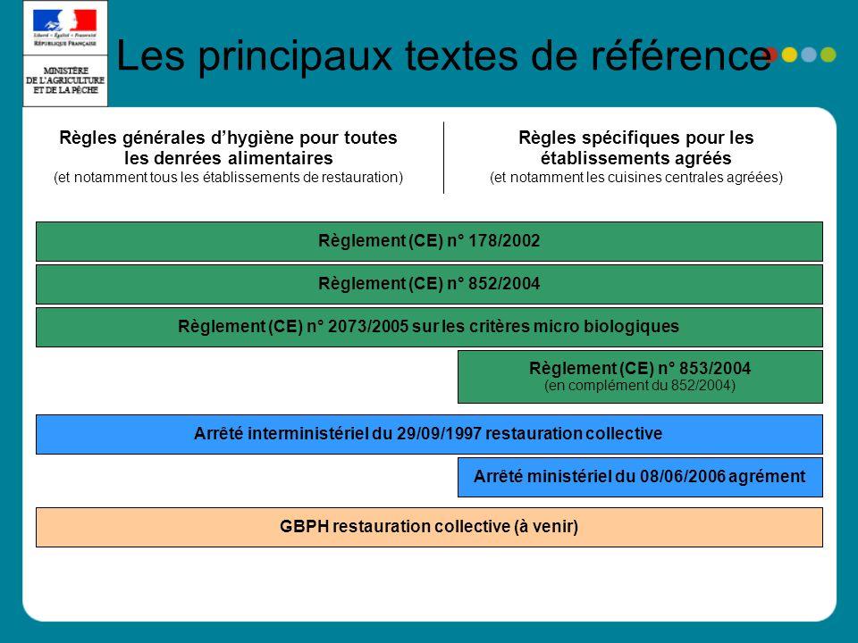 Règlement (CE) n° 178/2002 Règles spécifiques pour les établissements agréés (et notamment les cuisines centrales agréées) Règles générales dhygiène pour toutes les denrées alimentaires (et notamment tous les établissements de restauration) Règlement (CE) n° 853/2004 (en complément du 852/2004) Règlement (CE) n° 852/2004Règlement (CE) n° 2073/2005 sur les critères micro biologiquesArrêté ministériel du 08/06/2006 agrémentArrêté interministériel du 29/09/1997 restauration collectiveGBPH restauration collective (à venir) Les principaux textes de référence
