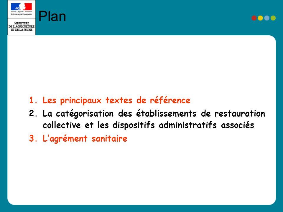 1.Les principaux textes de référence 2.La catégorisation des établissements de restauration collective et les dispositifs administratifs associés 3.Lagrément sanitaire Plan