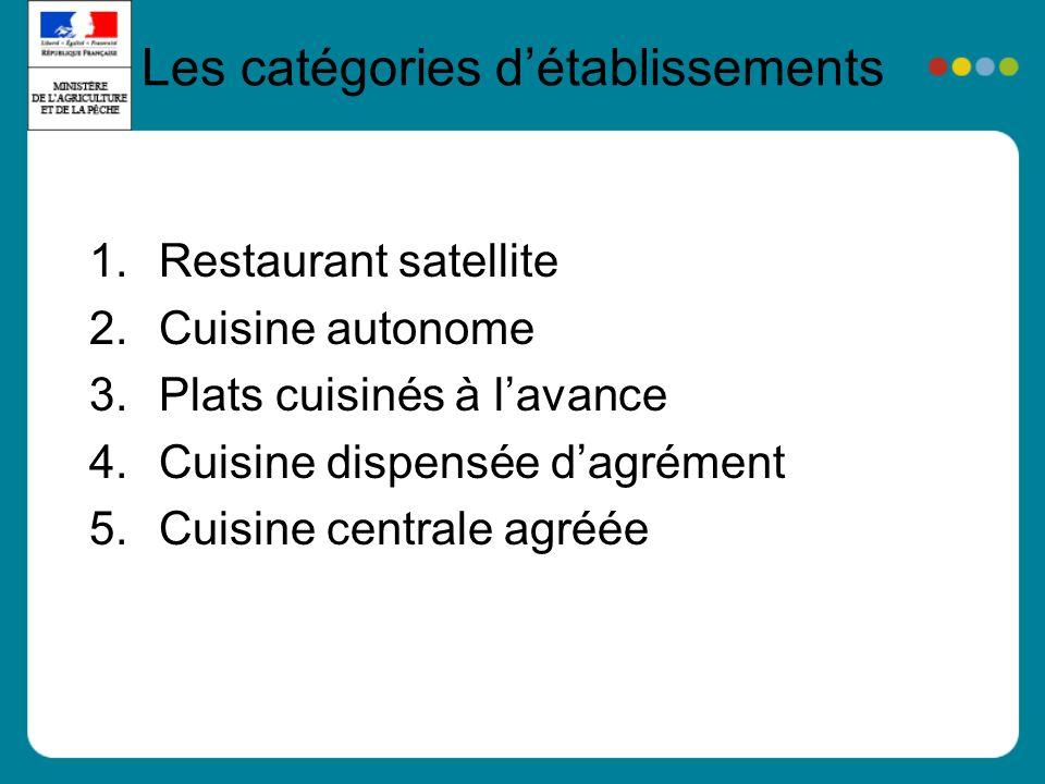 Les catégories détablissements 1.Restaurant satellite 2.Cuisine autonome 3.Plats cuisinés à lavance 4.Cuisine dispensée dagrément 5.Cuisine centrale agréée