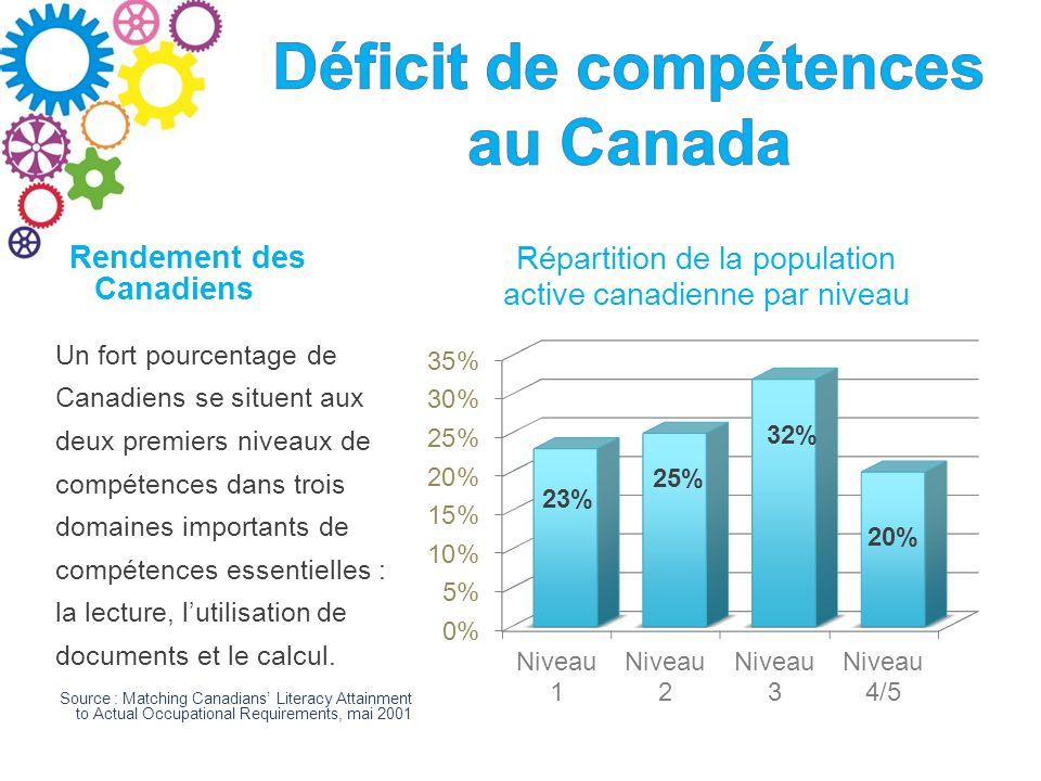 Rendement des Canadiens Un fort pourcentage de Canadiens se situent aux deux premiers niveaux de compétences dans trois domaines importants de compétences essentielles : la lecture, lutilisation de documents et le calcul.