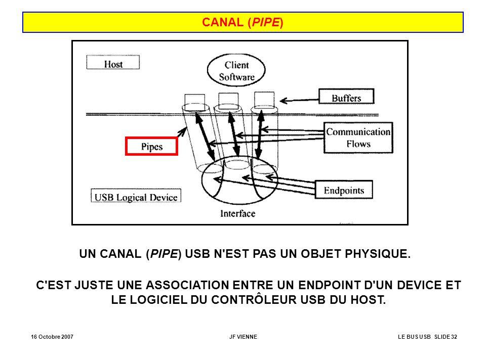 16 Octobre 2007JF VIENNELE BUS USB SLIDE 32 CANAL (PIPE) UN CANAL (PIPE) USB N'EST PAS UN OBJET PHYSIQUE. C'EST JUSTE UNE ASSOCIATION ENTRE UN ENDPOIN