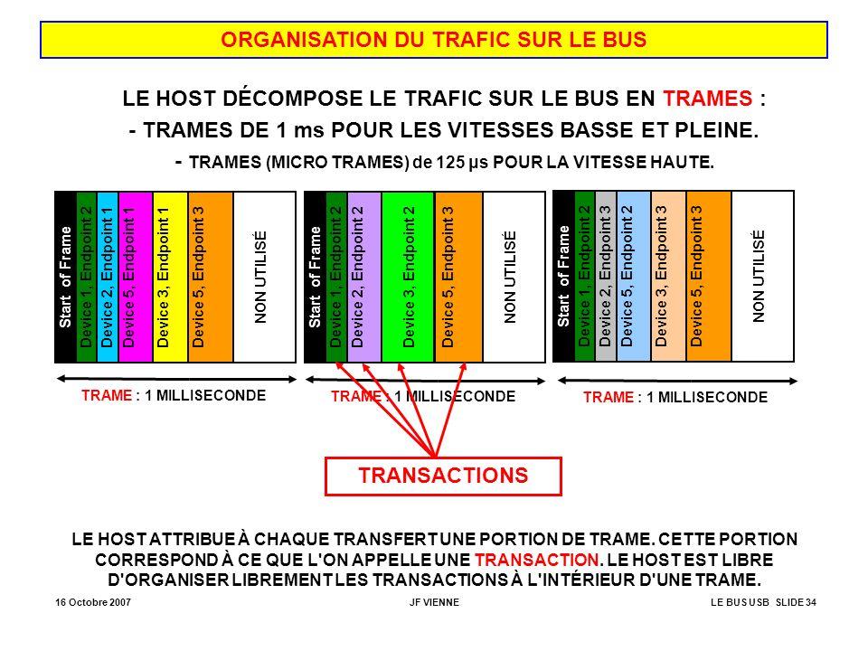 16 Octobre 2007JF VIENNELE BUS USB SLIDE 34 ORGANISATION DU TRAFIC SUR LE BUS LE HOST DÉCOMPOSE LE TRAFIC SUR LE BUS EN TRAMES : - TRAMES DE 1 ms POUR