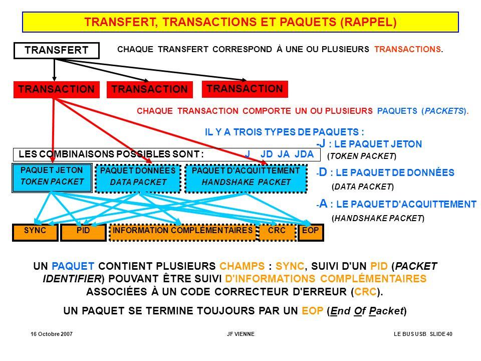 16 Octobre 2007JF VIENNELE BUS USB SLIDE 40 TRANSFERT, TRANSACTIONS ET PAQUETS (RAPPEL) TRANSFERT TRANSACTION PAQUET JETON TOKEN PACKET SYNCPIDINFORMA