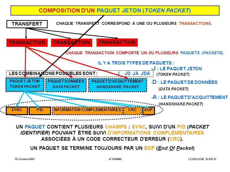 16 Octobre 2007JF VIENNELE BUS USB SLIDE 41 COMPOSITION D'UN PAQUET JETON (TOKEN PACKET) TRANSFERT TRANSACTION PAQUET JETON TOKEN PACKET SYNCPIDINFORM