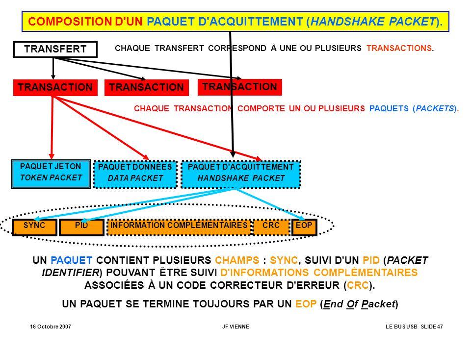 16 Octobre 2007JF VIENNELE BUS USB SLIDE 47 COMPOSITION D'UN PAQUET D'ACQUITTEMENT (HANDSHAKE PACKET). TRANSFERT TRANSACTION PAQUET JETON TOKEN PACKET