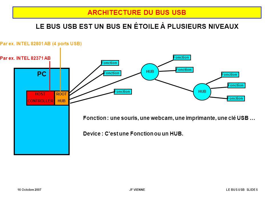 16 Octobre 2007JF VIENNELE BUS USB SLIDE 5 ARCHITECTURE DU BUS USB PC HOST CONTROLLER ROOT HUB Par ex. INTEL 82371 AB Par ex. INTEL 82801 AB (4 ports