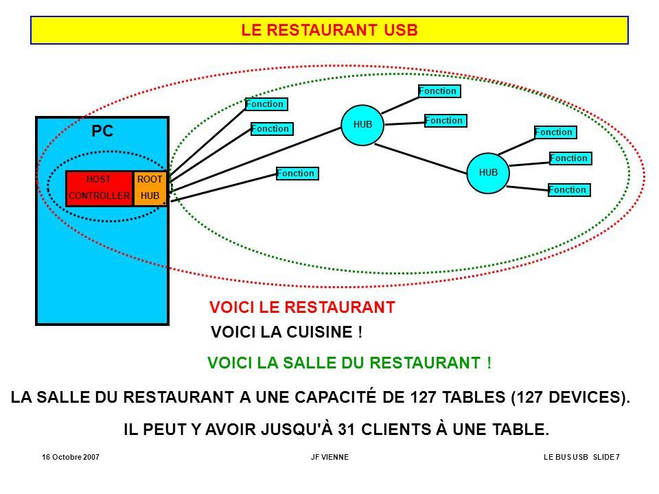 16 Octobre 2007JF VIENNELE BUS USB SLIDE 58 TRANSFERT DE CONTRÔLE : PHASE D ÉTAT POUR UN TRANSFERT DE CONTRÔLE EN LECTURE (IN) JETON DATA (0 OCTET) ACQUITTEMENT PID=ACK Device > Host Host > Device Idle Erreur =>Idle PID = OUT PID = DATA1 ACQUITTEMENT PID=NAK ACQUITTEMENT PID=STALL Idle