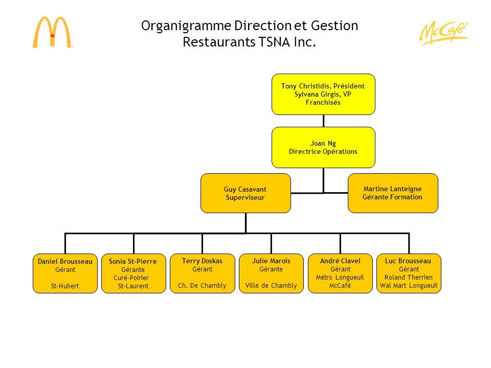 Organigramme Direction et Gestion Restaurants TSNA Inc. Tony Christidis, Président Sylvana Girgis, VP Franchisés Daniel Brousseau Gérant St-Hubert Son