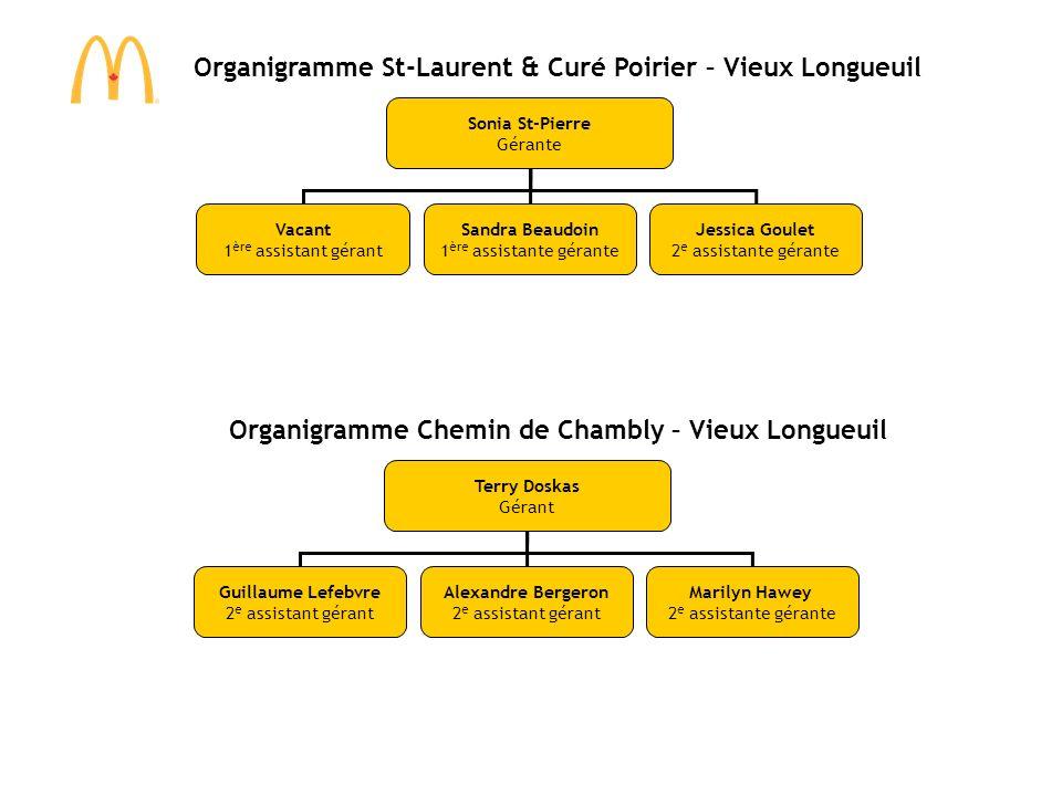 Sonia St-Pierre Gérante Vacant 1 ère assistant gérant Sandra Beaudoin 1 ère assistante gérante Jessica Goulet 2 e assistante gérante Organigramme St-L