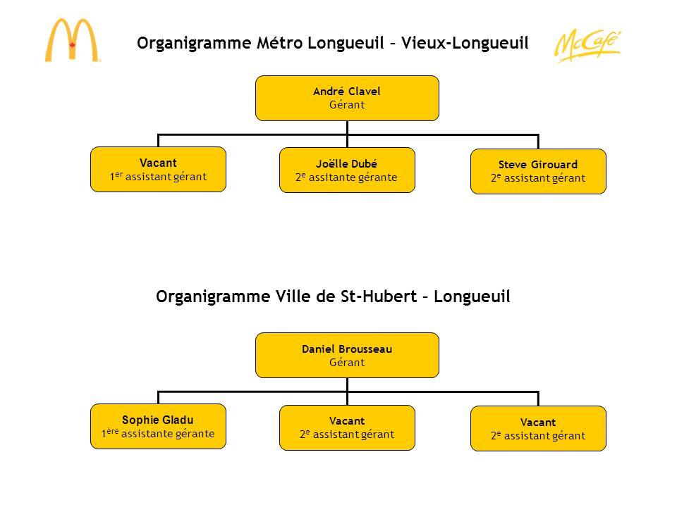 Organigramme Roland Therrien / Wal Mart Luc Brousseau Gérant Vacant 1 ère assistante gérante Vacant 2 e assistante gérante Hugo S.