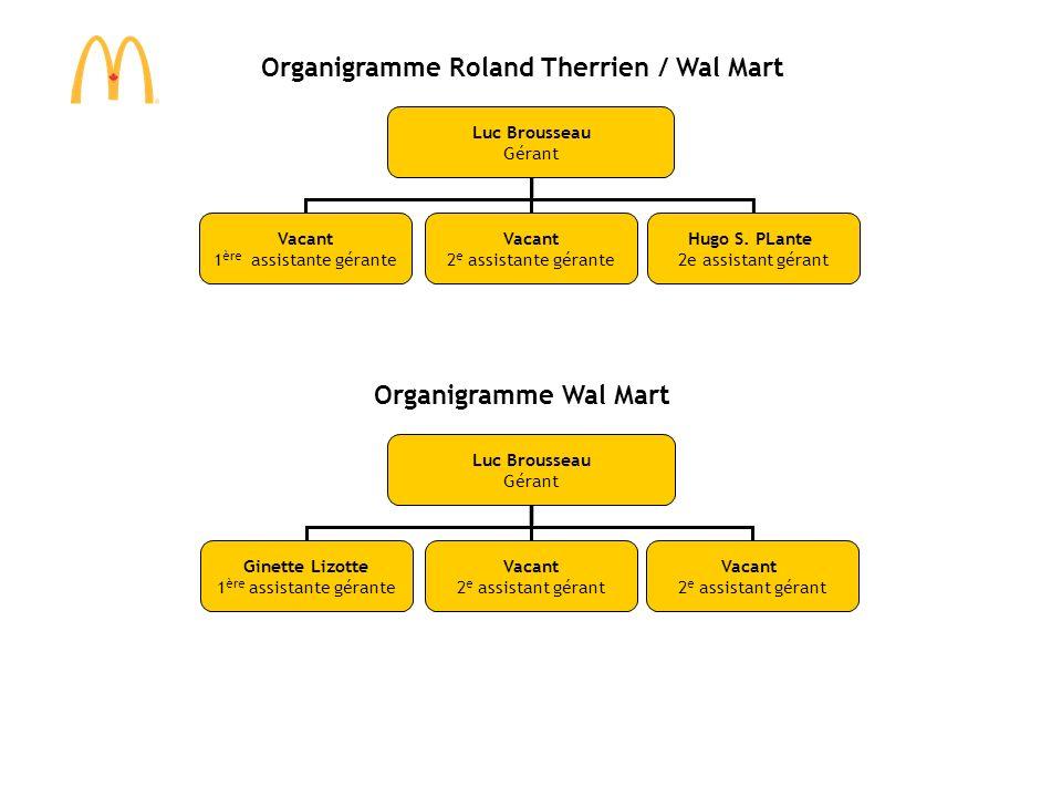 Organigramme Roland Therrien / Wal Mart Luc Brousseau Gérant Vacant 1 ère assistante gérante Vacant 2 e assistante gérante Hugo S. PLante 2e assistant