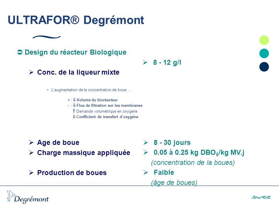 ULTRAFOR® Degrémont Design du réacteur Biologique Conc.