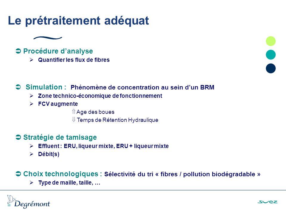 Procédure danalyse Quantifier les flux de fibres ÜSimulation : Phénomène de concentration au sein dun BRM Zone technico-économique de fonctionnement FCV augmente Age des boues Temps de Rétention Hydraulique Stratégie de tamisage Effluent : ERU, liqueur mixte, ERU + liqueur mixte Débit(s) Choix technologiques : Sélectivité du tri « fibres / pollution biodégradable » Type de maille, taille, … Le prétraitement adéquat
