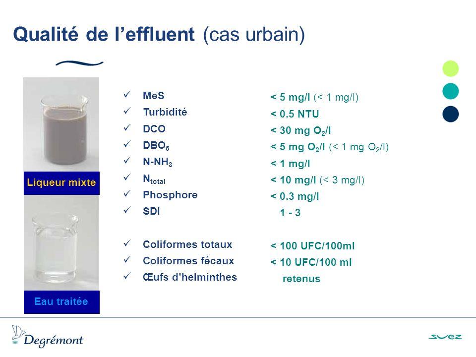 Qualité de leffluent (cas urbain) Liqueur mixte Eau traitée MeS Turbidité DCO DBO 5 N-NH 3 N total Phosphore SDI Coliformes totaux Coliformes fécaux Œufs dhelminthes < 5 mg/l (< 1 mg/l) < 0.5 NTU < 30 mg O 2 /l < 5 mg O 2 /l (< 1 mg O 2 /l) < 1 mg/l < 10 mg/l (< 3 mg/l) < 0.3 mg/l 1 - 3 < 100 UFC/100ml < 10 UFC/100 ml retenus
