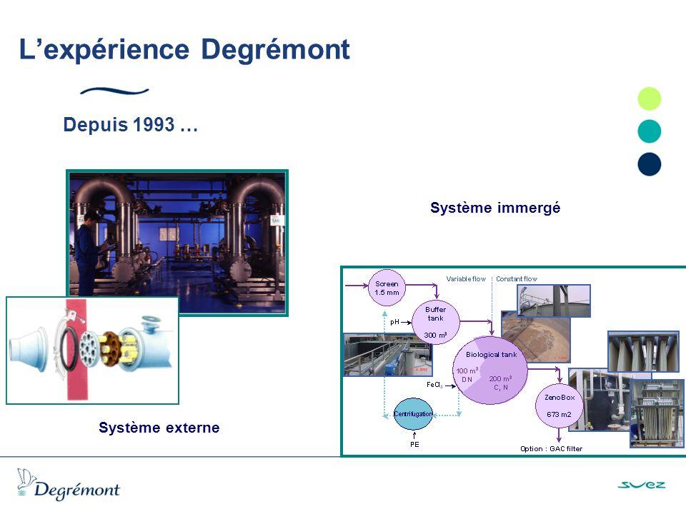 Lexpérience Degrémont Système externe Système immergé Depuis 1993 …