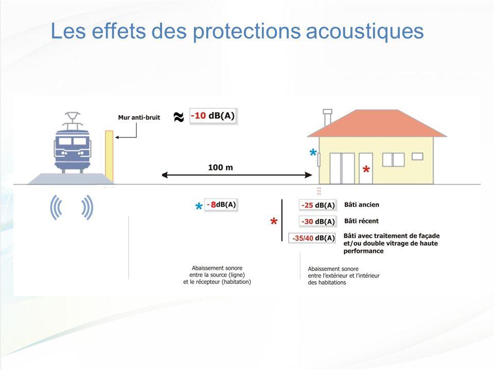 Les effets des protections acoustiques