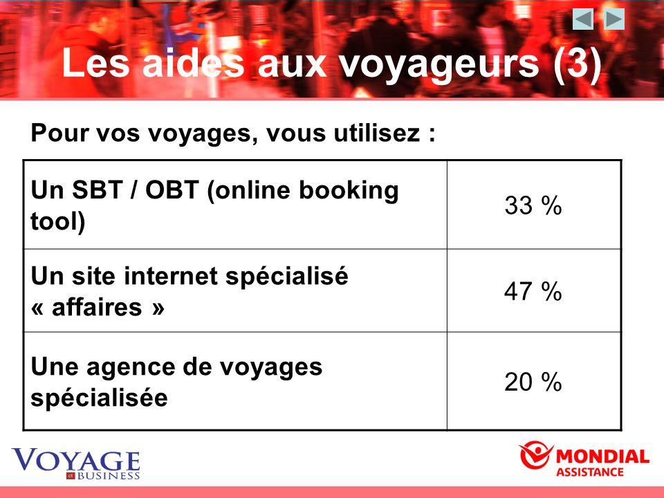 Les aides aux voyageurs (3) Un SBT / OBT (online booking tool) 33 % Un site internet spécialisé « affaires » 47 % Une agence de voyages spécialisée 20