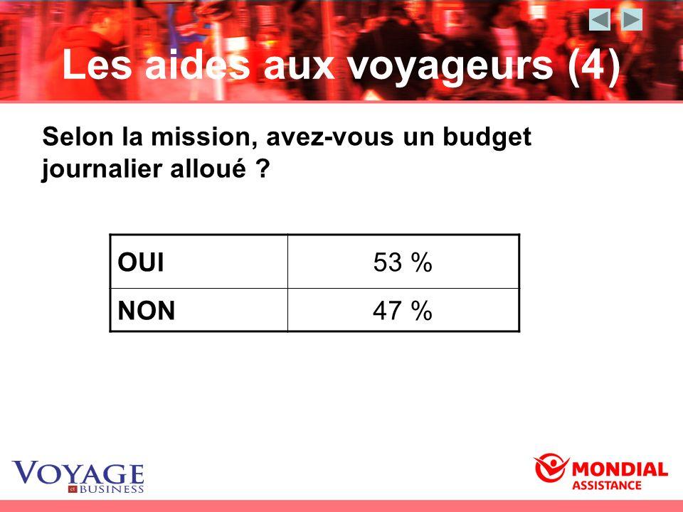 Les aides aux voyageurs (4) OUI53 % NON47 % Selon la mission, avez-vous un budget journalier alloué ?