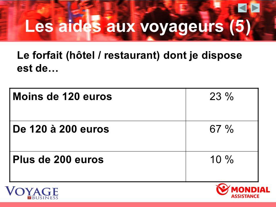 Les aides aux voyageurs (5) Moins de 120 euros23 % De 120 à 200 euros67 % Plus de 200 euros10 % Le forfait (hôtel / restaurant) dont je dispose est de
