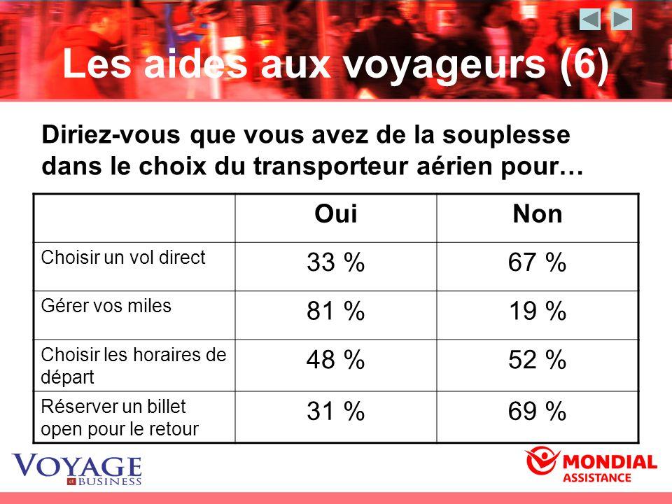 Les aides aux voyageurs (6) Diriez-vous que vous avez de la souplesse dans le choix du transporteur aérien pour… OuiNon Choisir un vol direct 33 %67 %